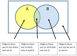 venn diagram worksheets rd gradewhat is a venn diagram image