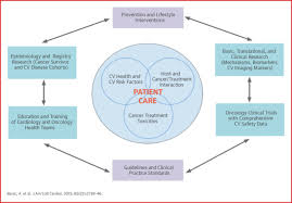 central illustration cardiovascular health of patients central illustration cardiovascular health of patients cancer and cancer survivors jacc journal of the american college of cardiology