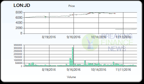 A statement released earlier today by Cantor Fitzgerald about JD     A statement released earlier today by Cantor Fitzgerald about JD Sports Fashion PLC  LON JD  maintains the target price at       GBX