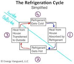 air conditioning refrigeration cycle diagram  refrigeration cycle    air conditioning refrigeration cycle