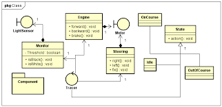 how to auto create uml class diagrams and er diagrams​   astah in miner diagram