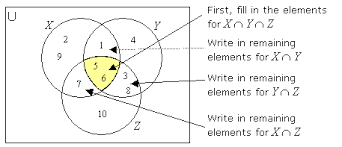 intersection of three sets  examples  solutions  videos again  notice that you start filling the venn diagram from the elements in the intersection first