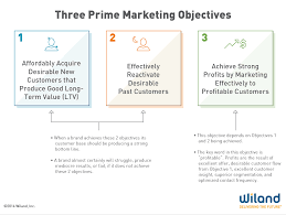 new customer acquisition for store retailers com the marketing staff should attempt to achieve three prime marketing objectives depicted in the graphic below the essence of good overall marketing