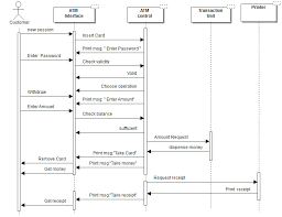 banking system   sequence diagramhamza naji