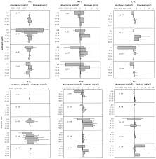 Seasonal Variability in the Vertical Distribution of Benthic ...