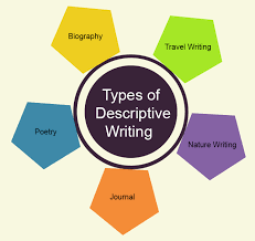 types of descriptive essays wwwgxartorg descriptive writing defintion techniques amp examples english types of descriptive writing