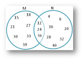 worksheet on sets using venn diagram   practice the different    venn diagram answers