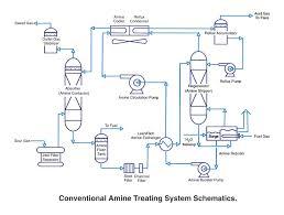 tn  sweetgasprocess cdb jpgamine treating flow sheet