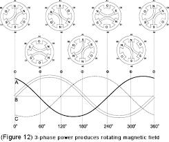 ac motor basic stator and rotor operation diagrams on ceiling occupancy sensor wiring diagram tork