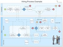 business process management features to draw diagrams faster business process diagrams swim lane diagram hiring process example