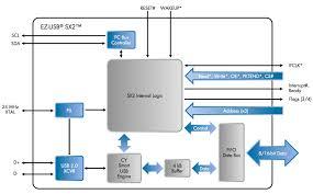 ez usb sx ™   cypress semiconductorkey features