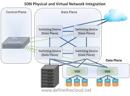 definition and comparison of software defined networking and    the three key elements of sdn