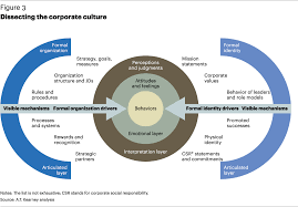 demystifying corporate culture strategy article a t kearney dissecting the corporate culture