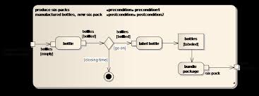 sparxsystems europe  activity diagram   example of an activity   quot production of sixpacks quot
