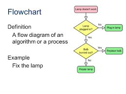 flowcharting an introduction  definition a flow diagram of an    definition a flow diagram of an algorithm or a process example fix the lamp flowchart