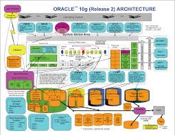 images of server architecture diagram   diagramsosama mustafa oracle blog oracle server architecture diagram