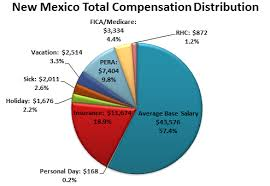 Total Compensation The remaining components (mandated benefits, insurance, and paid time off) are valued on average at $29,653 or 42.6% of total compensation - an average ...