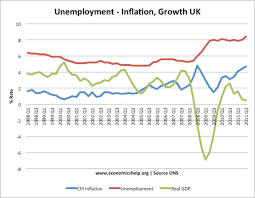 uk unemployment rate economics help unemployment