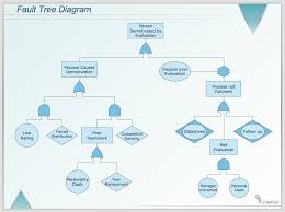 conceptdraw samples   quality and manufacturing chartssample   fault tree diagram