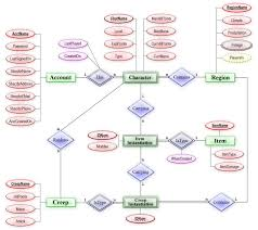 what is the er diagram for hotel management systemwhat is the er diagram for hotel management system