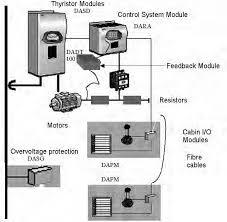 Manual Crane motion controller