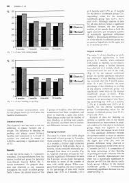 Assessment of the effect of an oscillating/rotating <b>electric toothbrush</b> ...