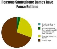 FunniestMemes.com - Funniest Memes - [Reasons Smartphone Games ... via Relatably.com