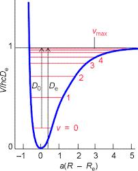Experiment <b>9</b>. <b>Rotational</b>-<b>Vibrational</b> Spectroscopy. Introduction