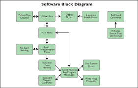 a turing machine the softwareblock diagrams  click to view larger image