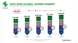 the global games market per region segment newzoo q2 2016 global games market revenue growth 2015 2019
