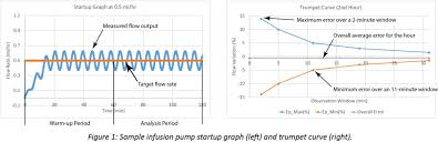 Infusion Pump Performance: <b>Flow</b> Accuracy and Continuity Often ...