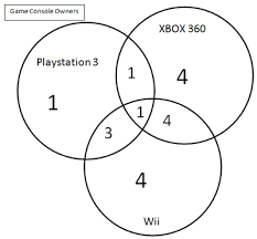 venn diagram game   printable wiring diagram schematic harness        the games closer to the middle of the diagram are our main petition likewise venn diagram