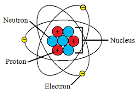 Image result for atom