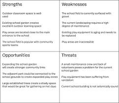 set your goals define your constraints outdoor playbook swot analysis example