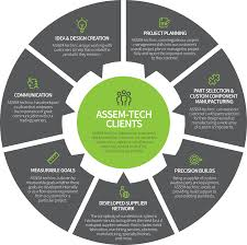 solutions assem tech inc click to enlarge