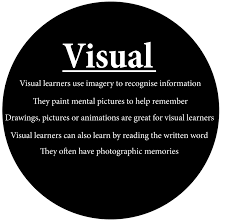 visual learning clipart clipartfest visual learning styles clipart written