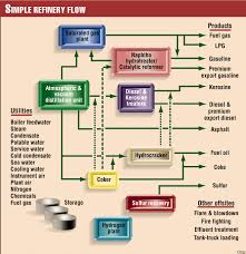 jv starts up grassroots refinery in malaysia   oil  amp  gas journal    a simplified flow diagram of the new psr  refinery