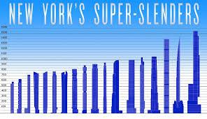 <b>Super</b>-<b>slender</b> - Designing Buildings Wiki