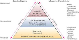 mba  diagram     information requirements of decision makers  source  o    brien  amp  marakas      p