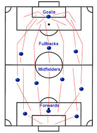 playing positions on a soccer fieldpositions and general areas of responsibility on a soccer field