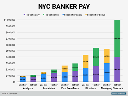 wall street pay at tier and banks business insider tier 1 tier 2 banker pay combined