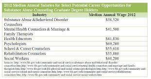 salary of substance abuse counselor addiction counseling salary