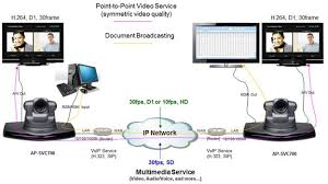 sd ip video conference solution   addpac