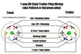 7 pin trailer socket wiring diagram wirdig readingrat net Seven Pin Trailer Wiring similiar 7 pin trailer plug wiring diagram keywords, wiring diagram seven pin trailer wiring diagram
