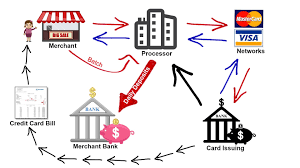 how credit card processing works   transaction cycle  amp   pricing    how credit card processing works   transaction cycle  amp   pricing models