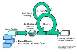 scrum testing methodology   all about software testingscrum testing methodology