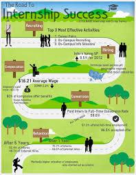internships ucla career center blog internship infographic