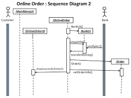 class  collaboration  sequence diagram of a sample project    online order  sequence diagram  showsuccessfulfillup    bankaccbankacc
