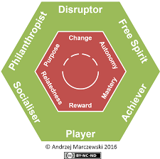 a player type framework for gamification design user types hexad