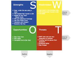 conceptdraw samples   management   swot and tows matricessample    swot analysis   railway